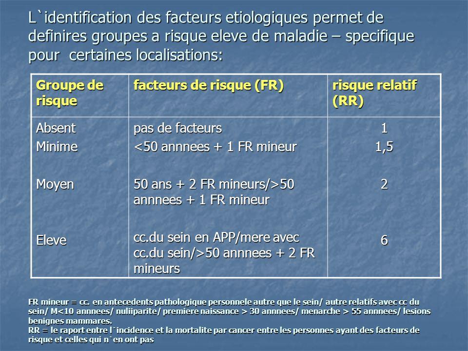 L`identification des facteurs etiologiques permet de definires groupes a risque eleve de maladie – specifique pour certaines localisations: FR mineur = cc. en antecedents pathologique personnele autre que le sein/ autre relatifs avec cc du sein/ M<10 annnees/ nuliiparite/ premiere naissance > 30 annnees/ menarche > 55 annnees/ lesions benignes mammares. RR = le raport entre l`incidence et la mortalite par cancer entre les personnes ayant des facteurs de risque et celles qui n`en ont pas