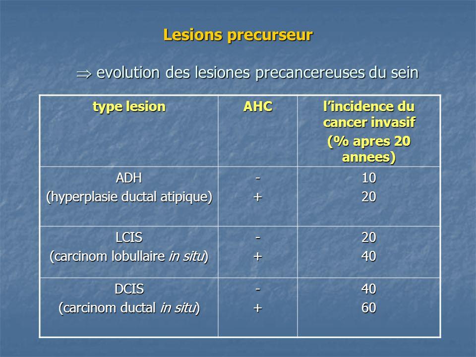 Lesions precurseur  evolution des lesiones precancereuses du sein