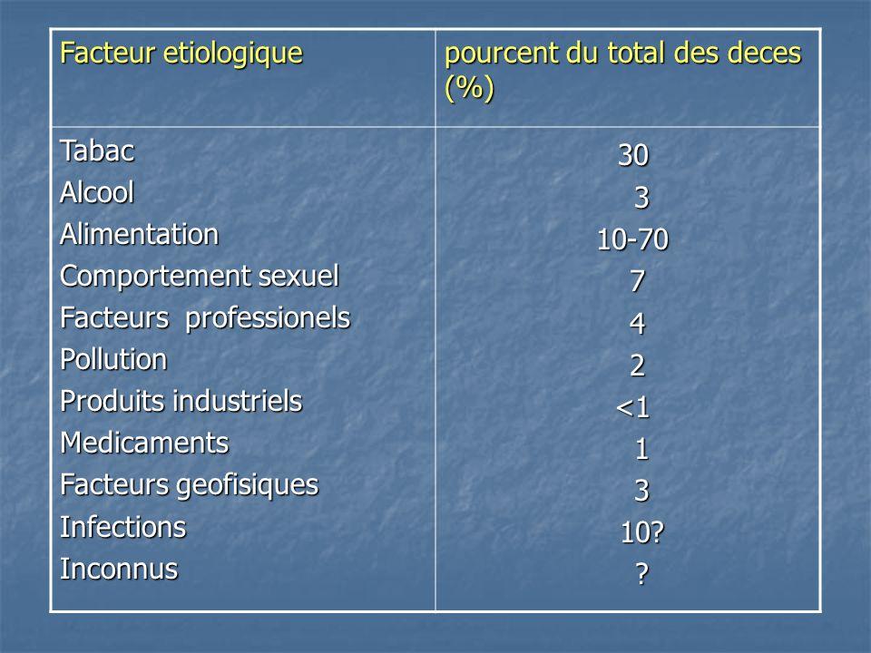 30 Facteur etiologique pourcent du total des deces (%) Tabac Alcool