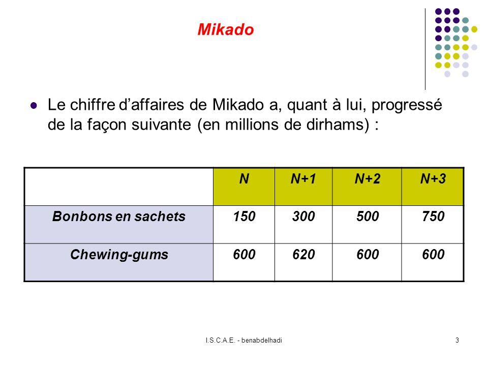 Mikado Le chiffre d'affaires de Mikado a, quant à lui, progressé de la façon suivante (en millions de dirhams) :