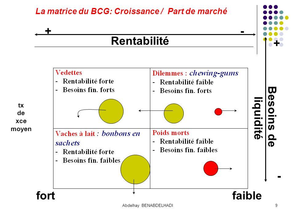 La matrice du BCG: Croissance / Part de marché