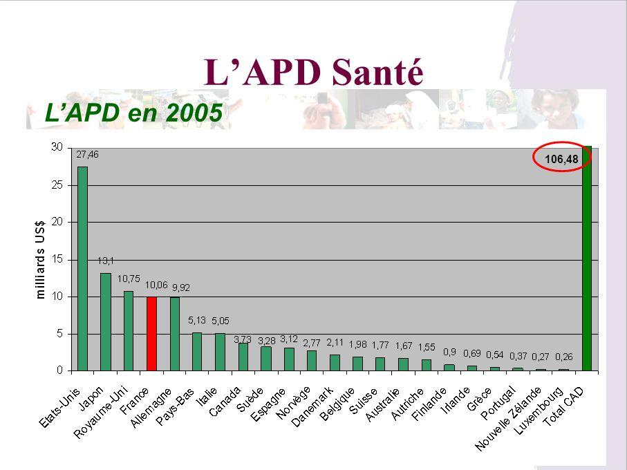 L'APD Santé L'APD en 2005 106,48 Dauby P. Sorbonne 02 2010