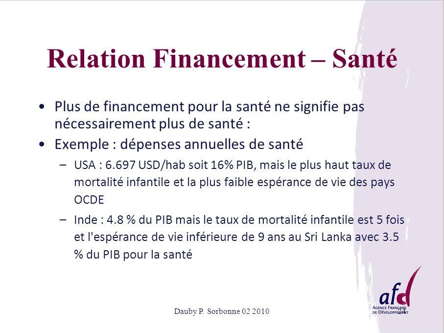 Relation Financement – Santé