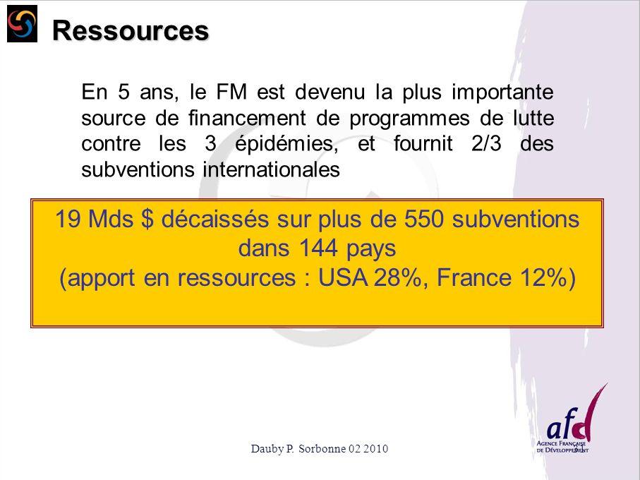 Ressources 19 Mds $ décaissés sur plus de 550 subventions