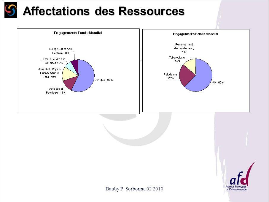 Affectations des Ressources