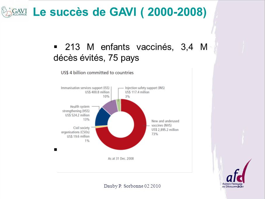 Le succès de GAVI ( 2000-2008) 213 M enfants vaccinés, 3,4 M décès évités, 75 pays.