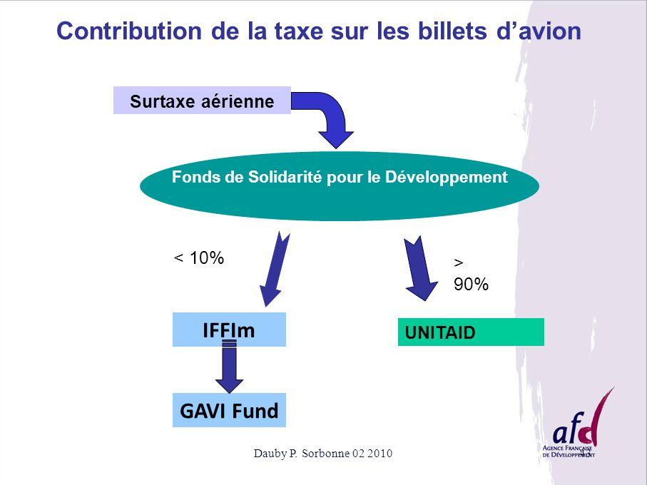 Fonds de Solidarité pour le Développement