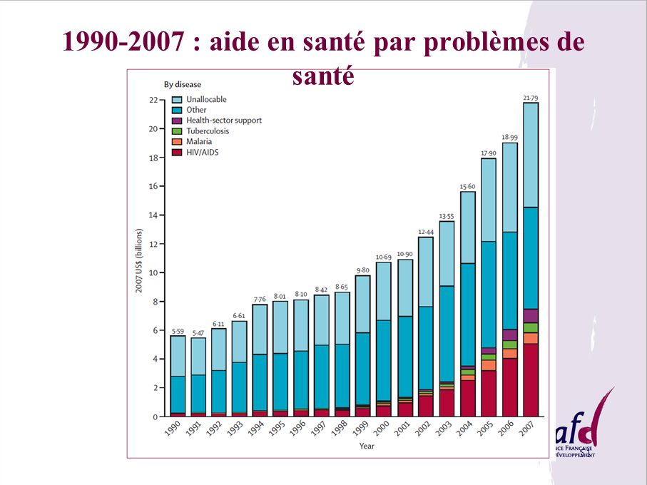 1990-2007 : aide en santé par problèmes de santé