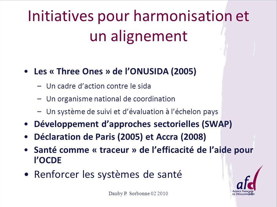 Initiatives pour harmonisation et un alignement