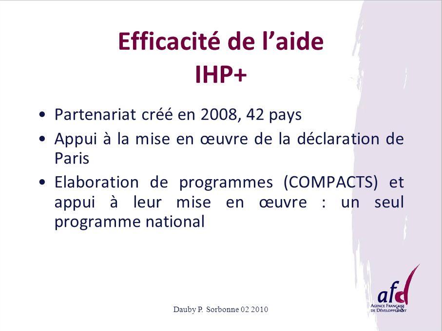 Efficacité de l'aide IHP+
