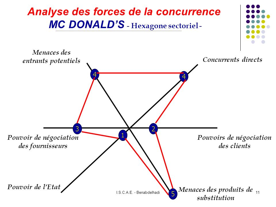 Analyse des forces de la concurrence MC DONALD'S - Hexagone sectoriel -