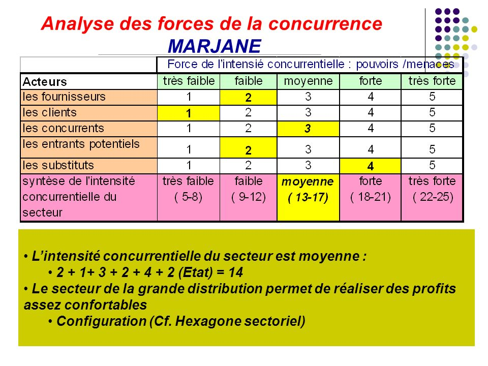 Analyse des forces de la concurrence MARJANE