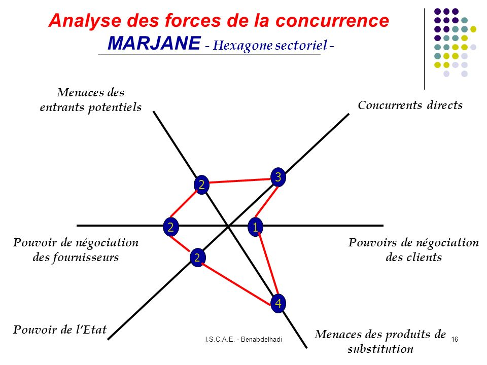 Analyse des forces de la concurrence MARJANE - Hexagone sectoriel -