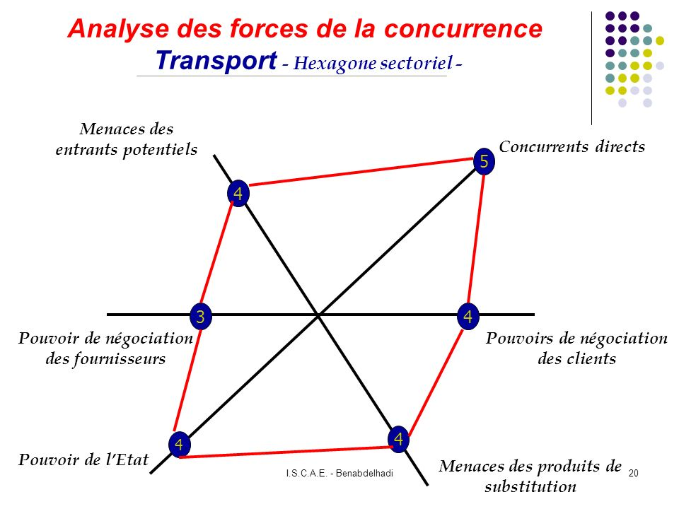 Analyse des forces de la concurrence Transport - Hexagone sectoriel -
