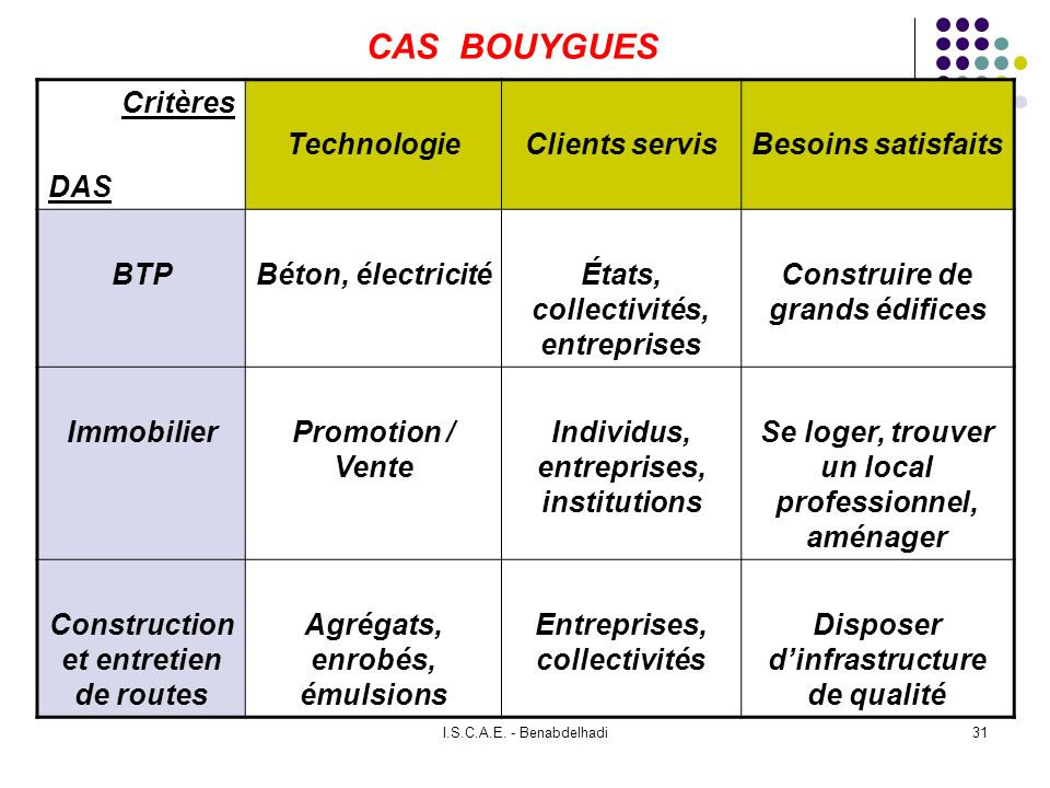 CAS BOUYGUES Critères DAS Technologie Clients servis