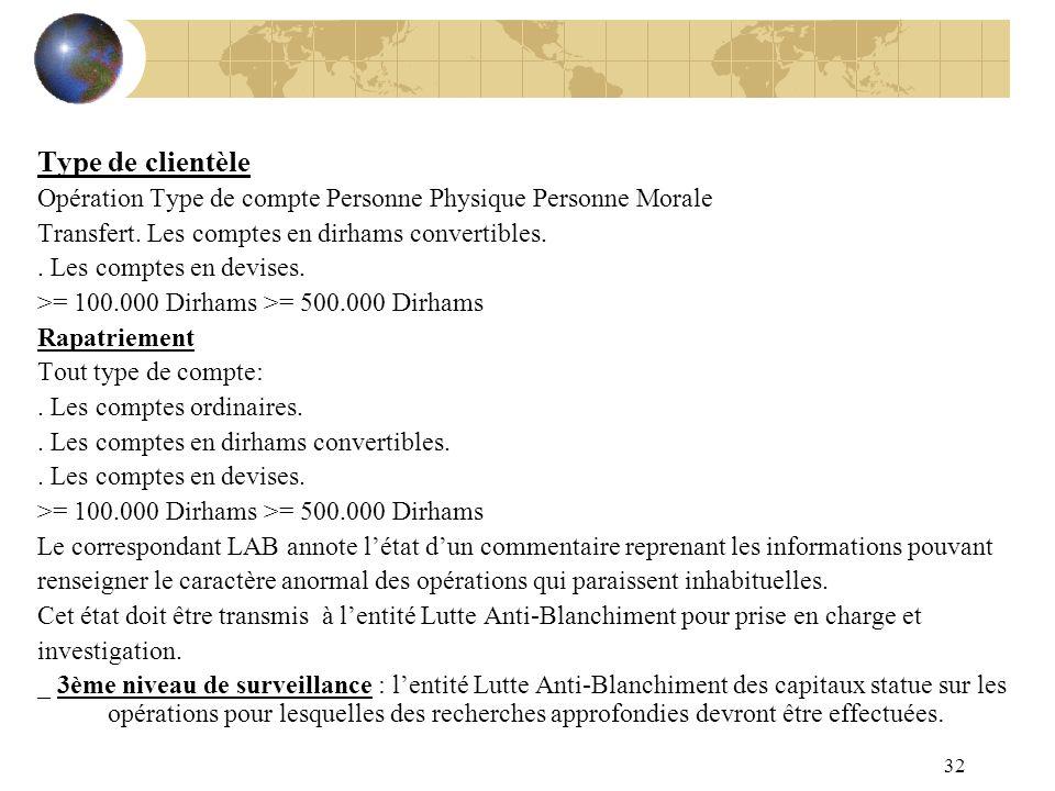 Type de clientèle Opération Type de compte Personne Physique Personne Morale. Transfert. Les comptes en dirhams convertibles.