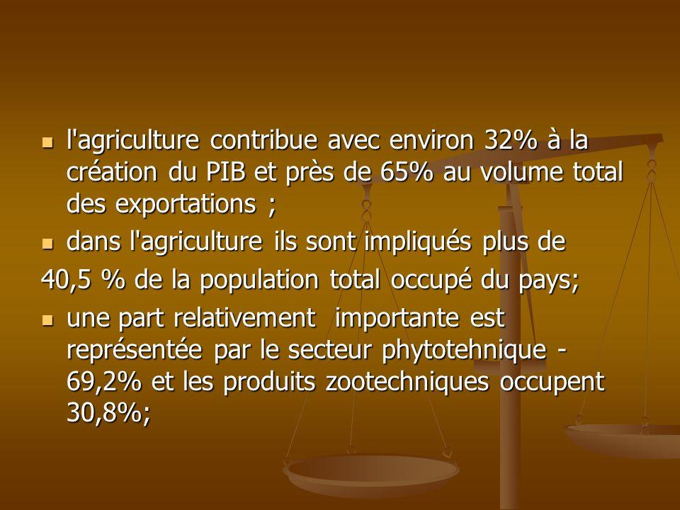 l agriculture contribue avec environ 32% à la création du PIB et près de 65% au volume total des exportations ;