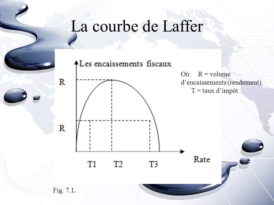 La courbe de Laffer Où: R = volume d'encaissements (rendement)