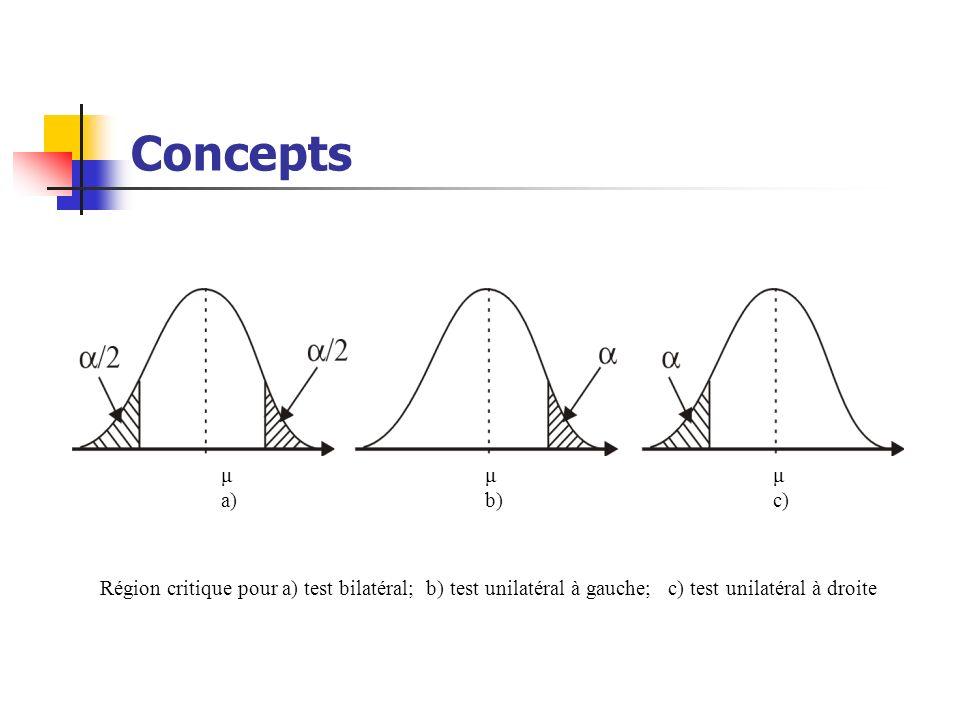 Concepts μ μ μ. a) b) c)