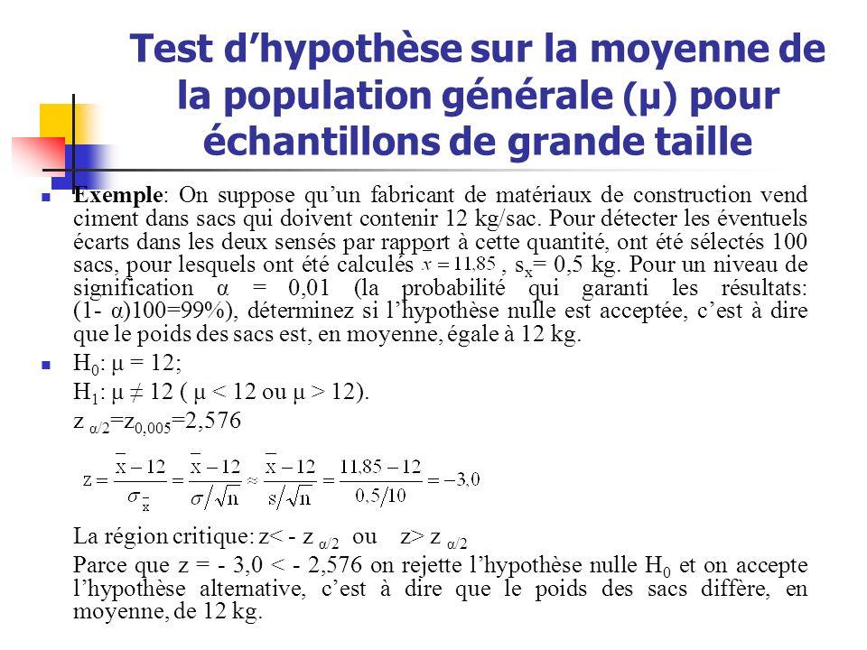 Test d'hypothèse sur la moyenne de la population générale (μ) pour échantillons de grande taille