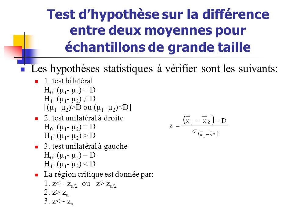 Test d'hypothèse sur la différence entre deux moyennes pour échantillons de grande taille