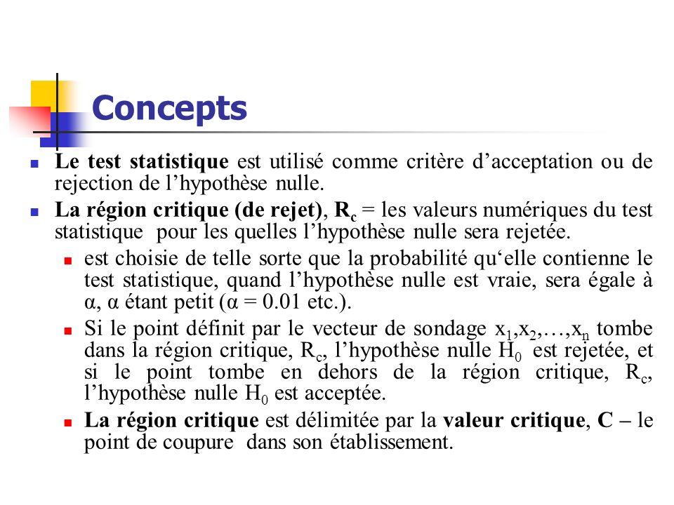 ConceptsLe test statistique est utilisé comme critère d'acceptation ou de rejection de l'hypothèse nulle.