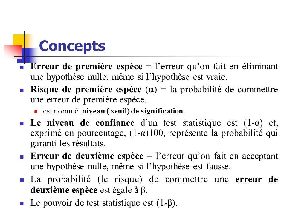 ConceptsErreur de première espèce = l'erreur qu'on fait en éliminant une hypothèse nulle, même si l'hypothèse est vraie.