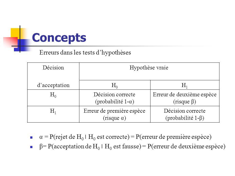 Concepts Erreurs dans les tests d'hypothèses