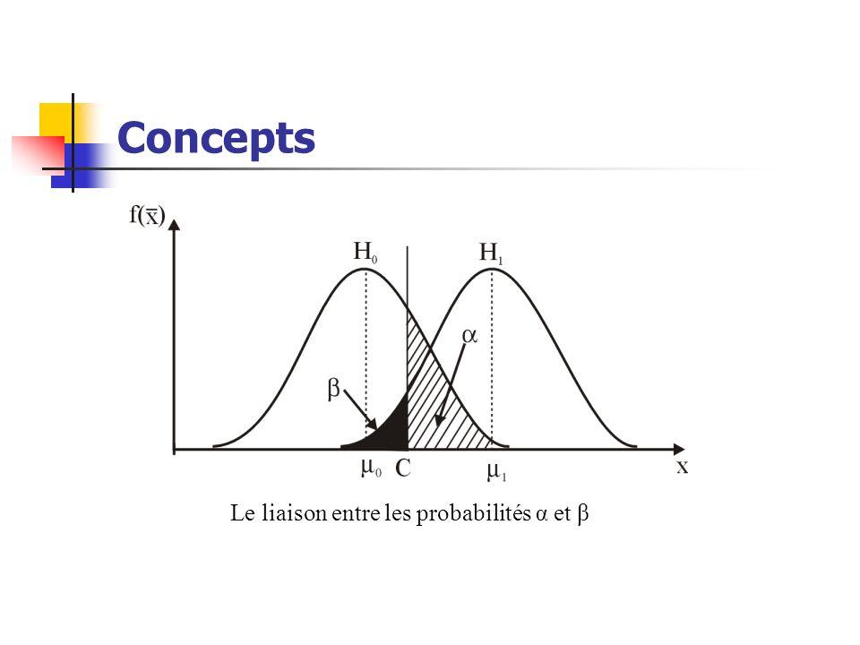 Le liaison entre les probabilités α et β