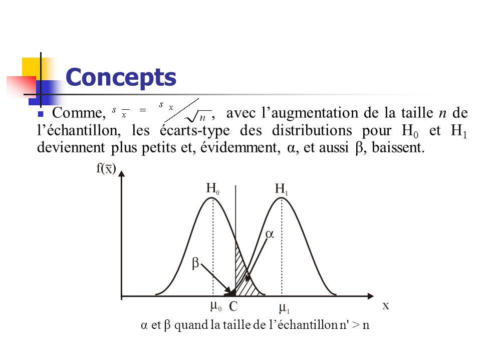 α et β quand la taille de l'échantillon n > n