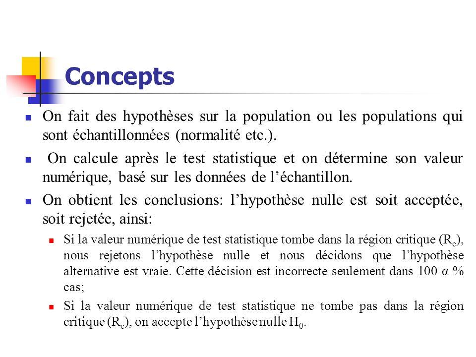 ConceptsOn fait des hypothèses sur la population ou les populations qui sont échantillonnées (normalité etc.).