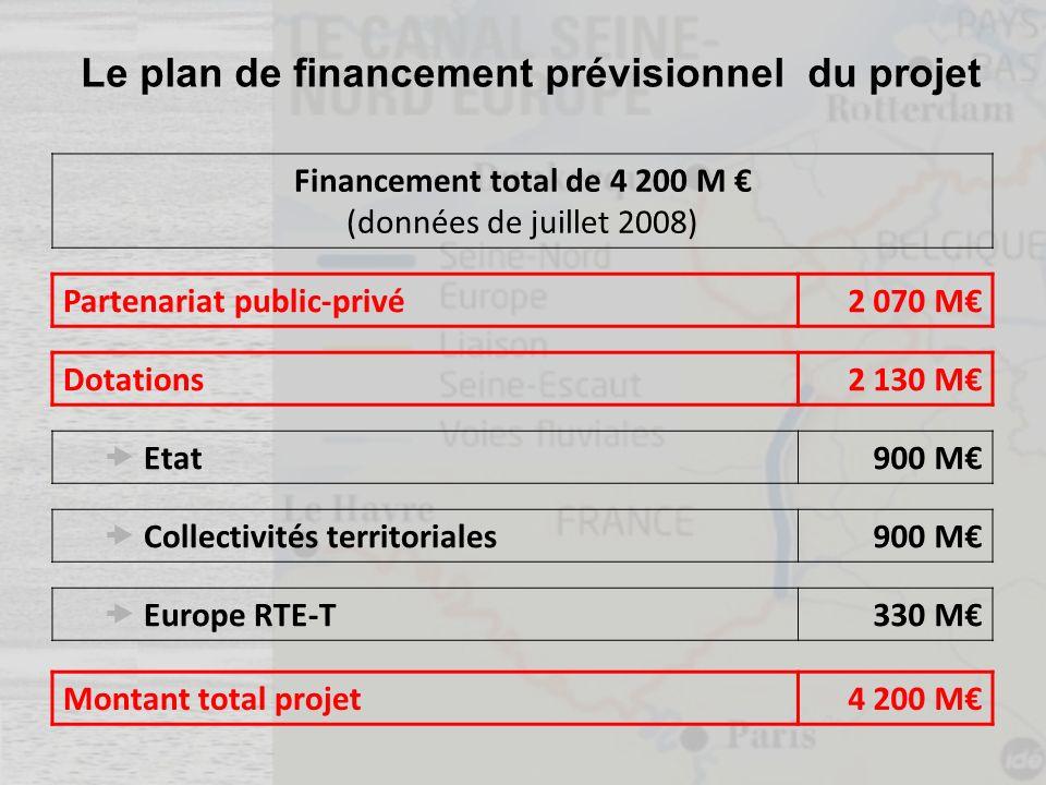 Le plan de financement prévisionnel du projet