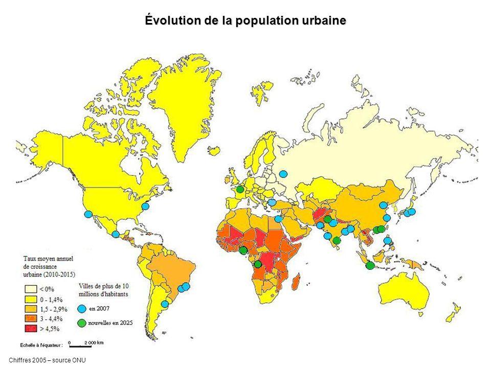 Évolution de la population urbaine