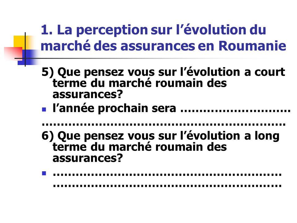 1. La perception sur l'évolution du marché des assurances en Roumanie