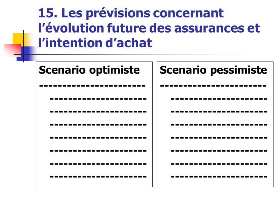 15. Les prévisions concernant l'évolution future des assurances et l'intention d'achat