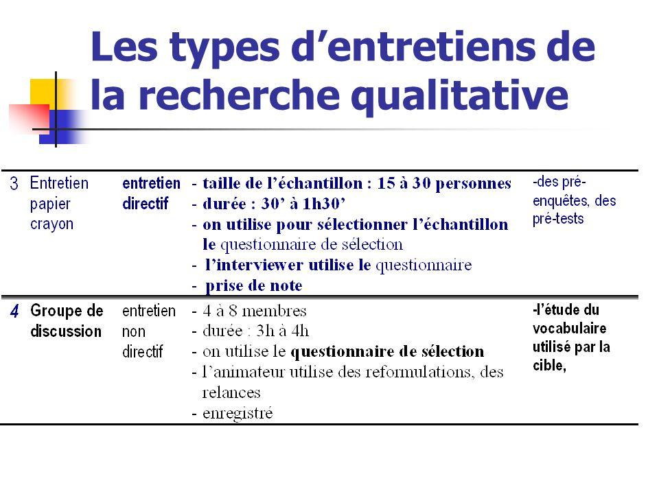 Les types d'entretiens de la recherche qualitative