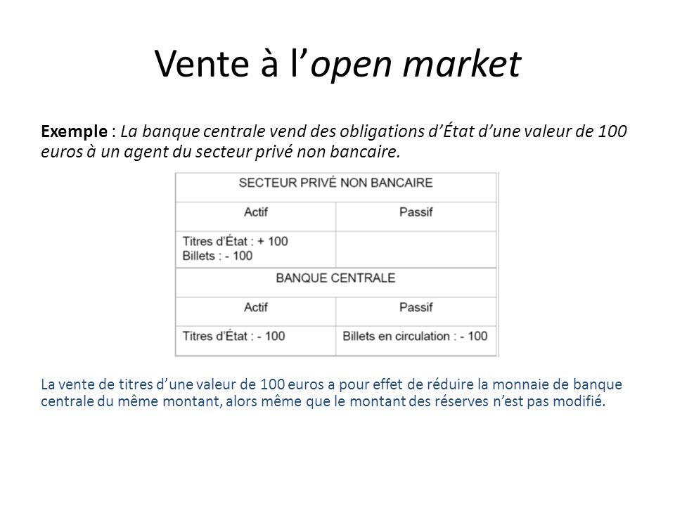 Vente à l'open market Exemple : La banque centrale vend des obligations d'État d'une valeur de 100 euros à un agent du secteur privé non bancaire.