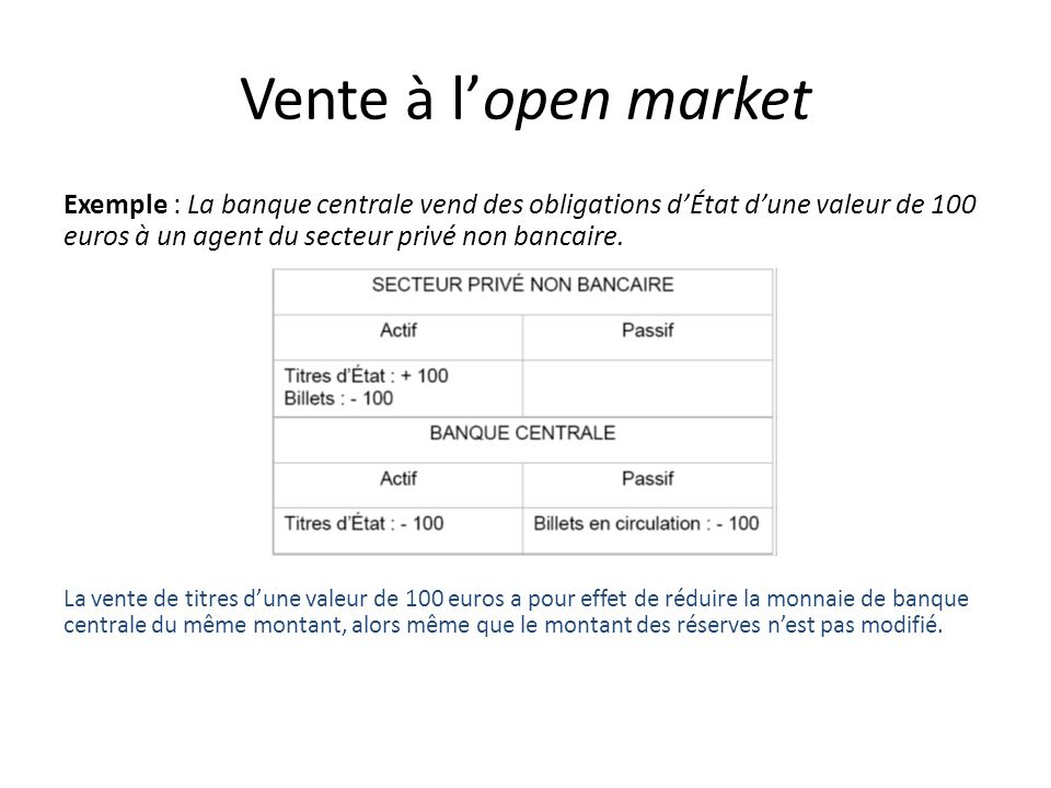 Vente à l'open marketExemple : La banque centrale vend des obligations d'État d'une valeur de 100 euros à un agent du secteur privé non bancaire.