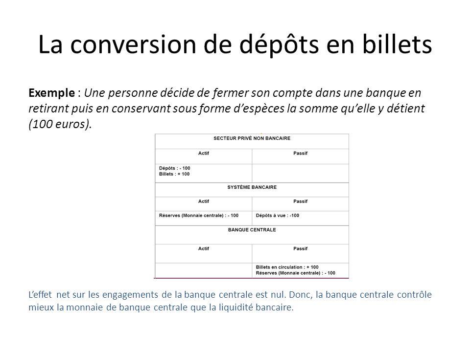 La conversion de dépôts en billets