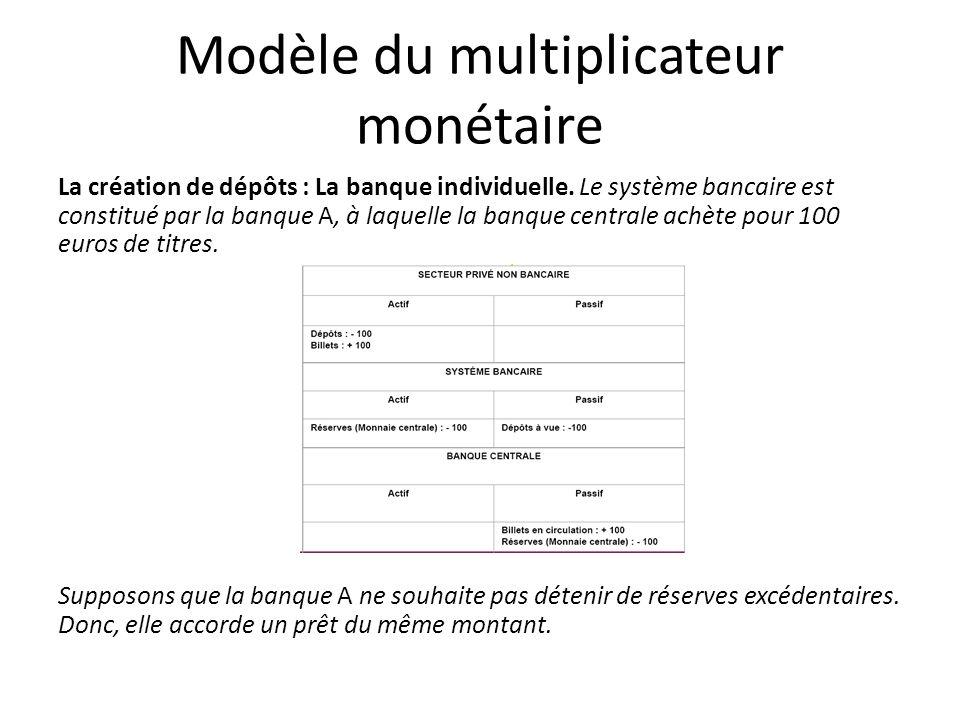 Modèle du multiplicateur monétaire