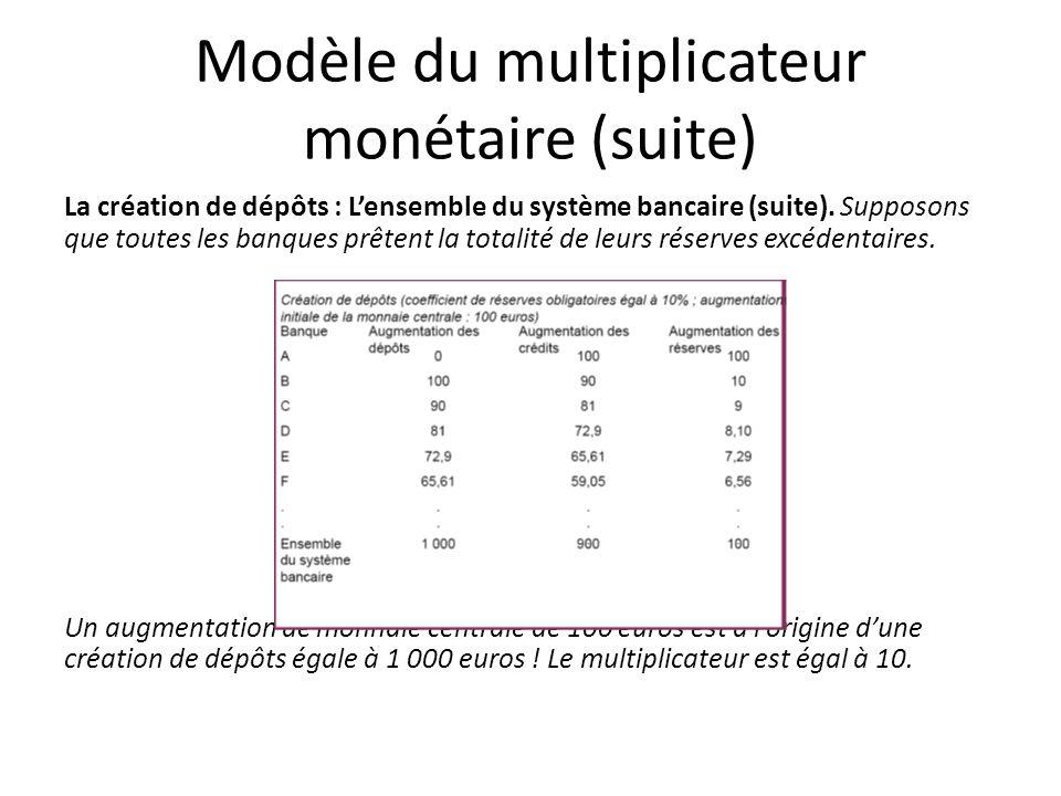 Modèle du multiplicateur monétaire (suite)
