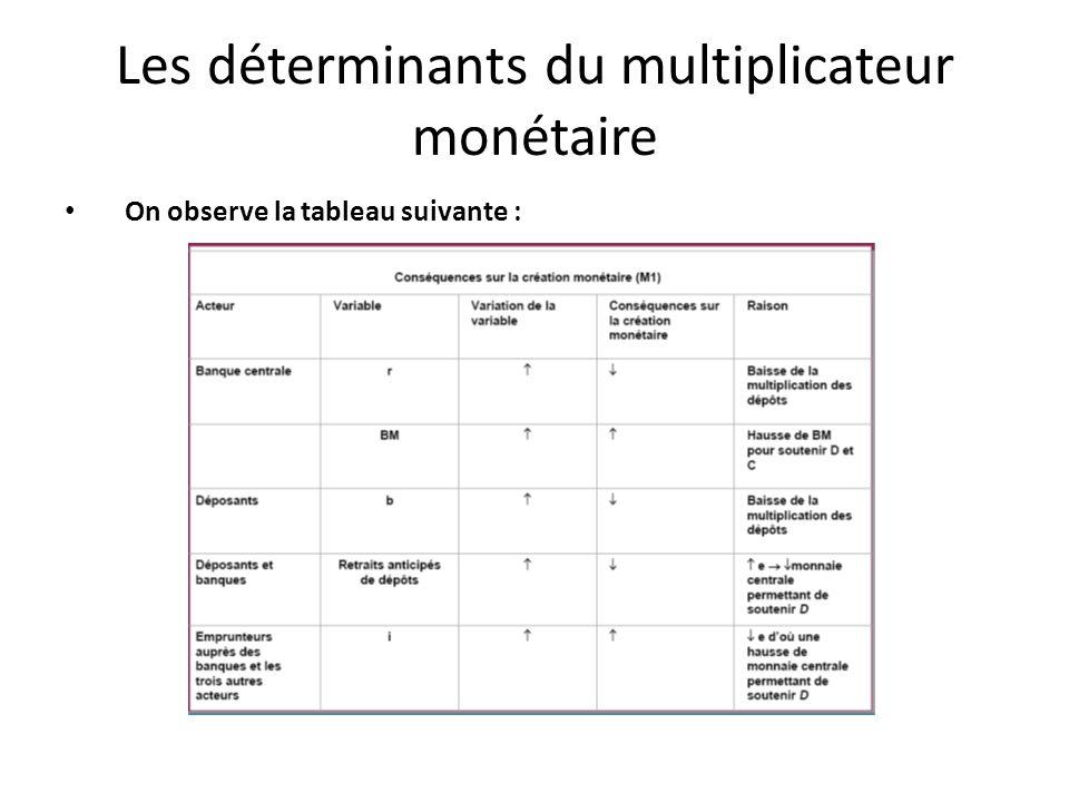 Les déterminants du multiplicateur monétaire