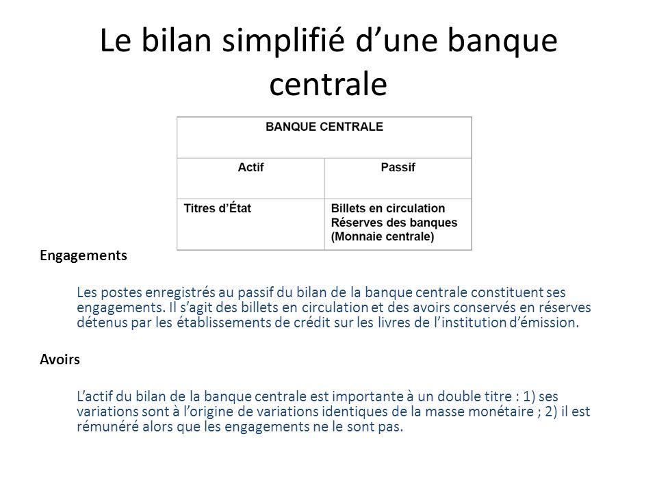 Le bilan simplifié d'une banque centrale