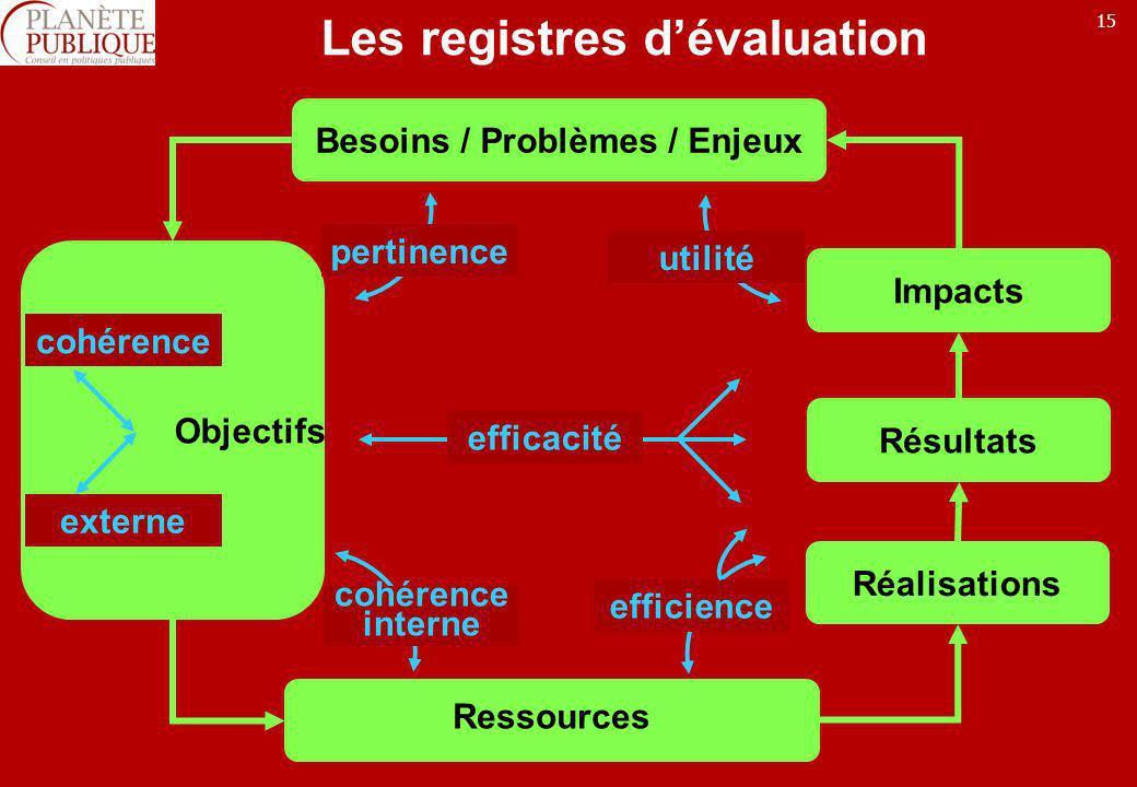 Les registres d'évaluation