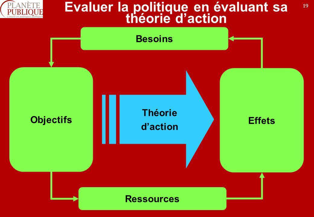 Evaluer la politique en évaluant sa théorie d'action