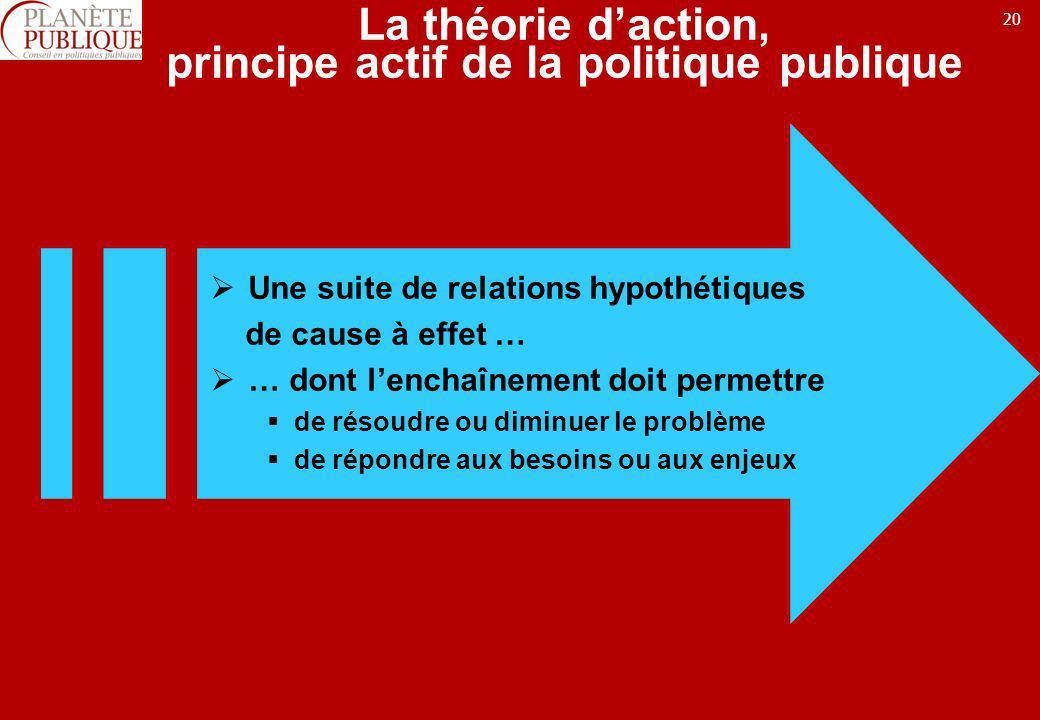 La théorie d'action, principe actif de la politique publique