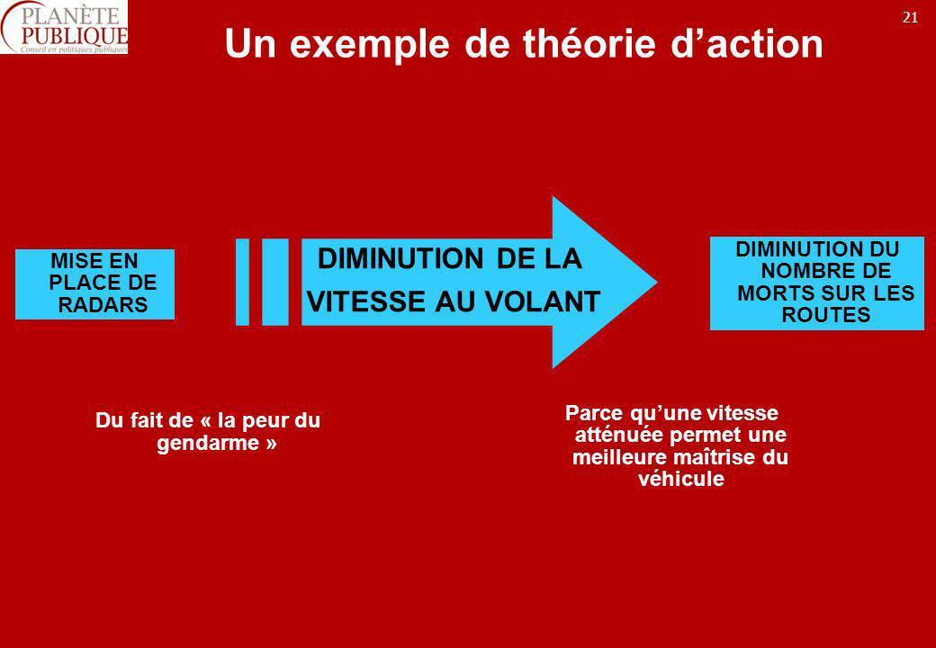 Un exemple de théorie d'action