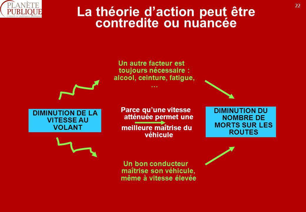 La théorie d'action peut être contredite ou nuancée