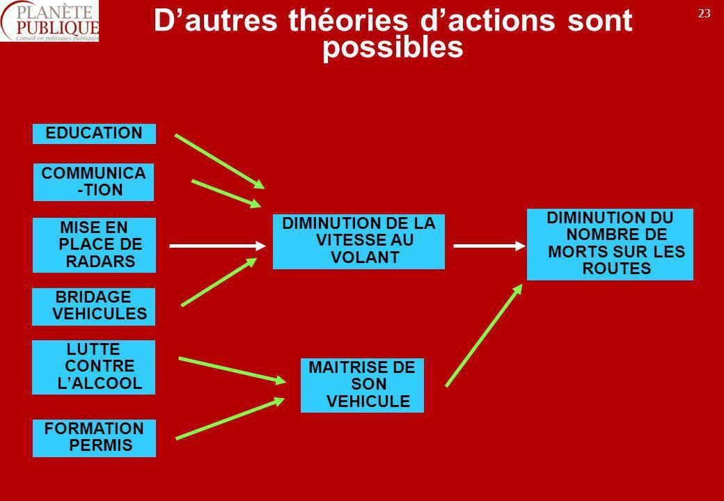 D'autres théories d'actions sont possibles