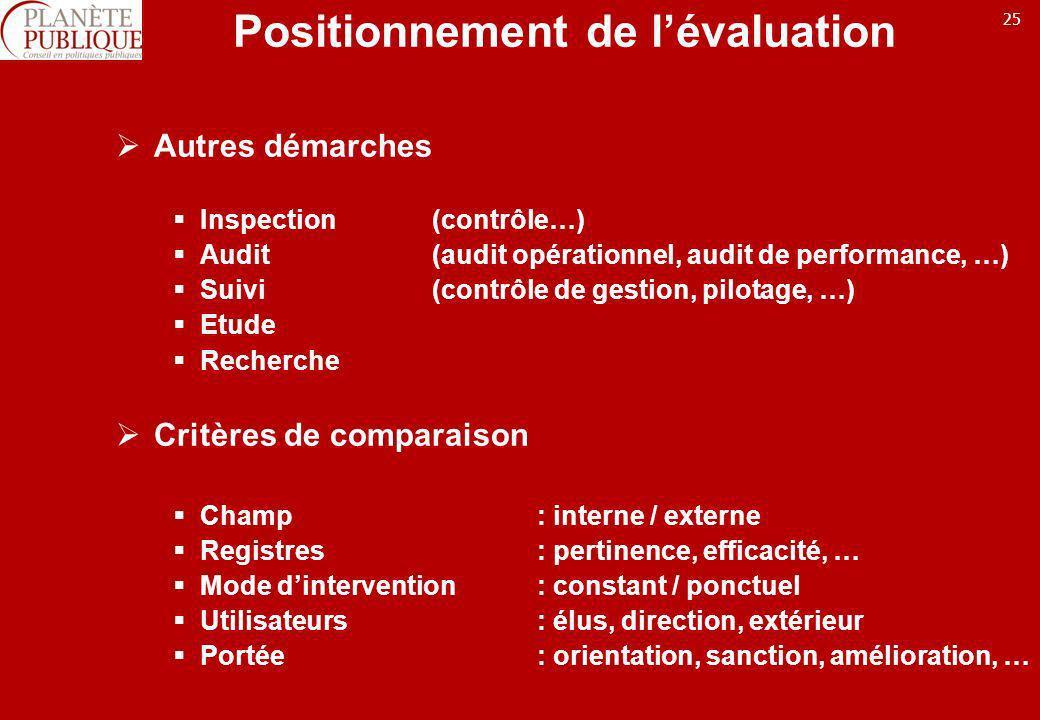 Positionnement de l'évaluation